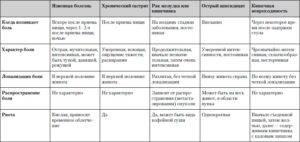 Дифференциальная диагностика гастрита