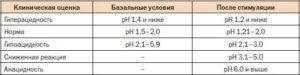 рН-метрии