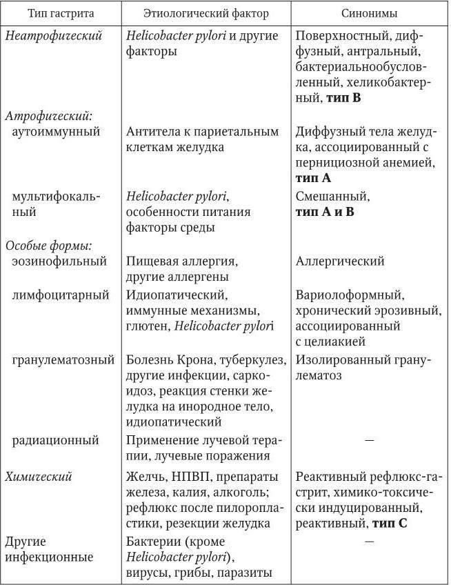 типы гастрита желудка таблица