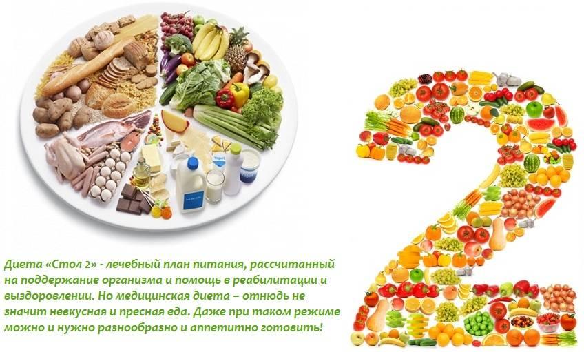 Лечебные диетам при гастрите