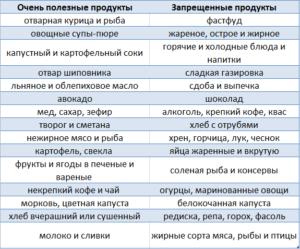 Список продуктов, разрешенных для больных гастритом