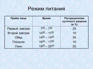 График прима пищи при коронавирусе