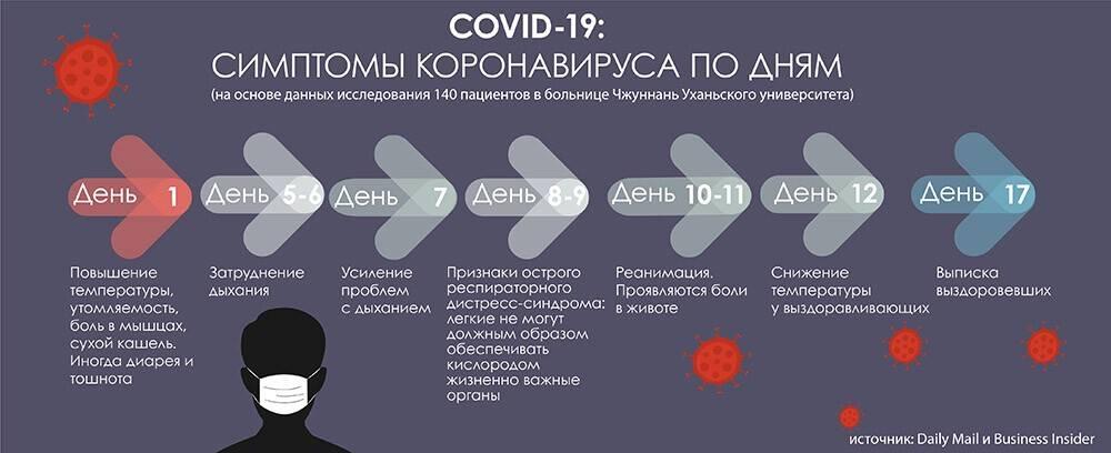 Как протекает коронавирус по дням