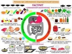 Список продуктов при гастрите с повышенной кислотностью