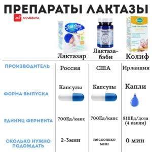 Ферменты лактазы препараты