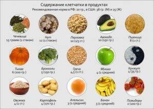 Пищевые волокна в каких продуктах