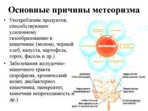 Почему возникает метеоризм