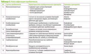 Пробиотики названия бактерий