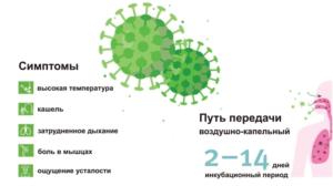 Сколько длится болезнь коронавирус