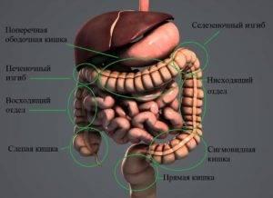 Синдром селезеночного изгиба признаки