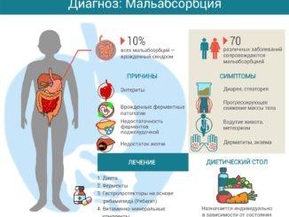 Мальабсорбция фруктозы питание