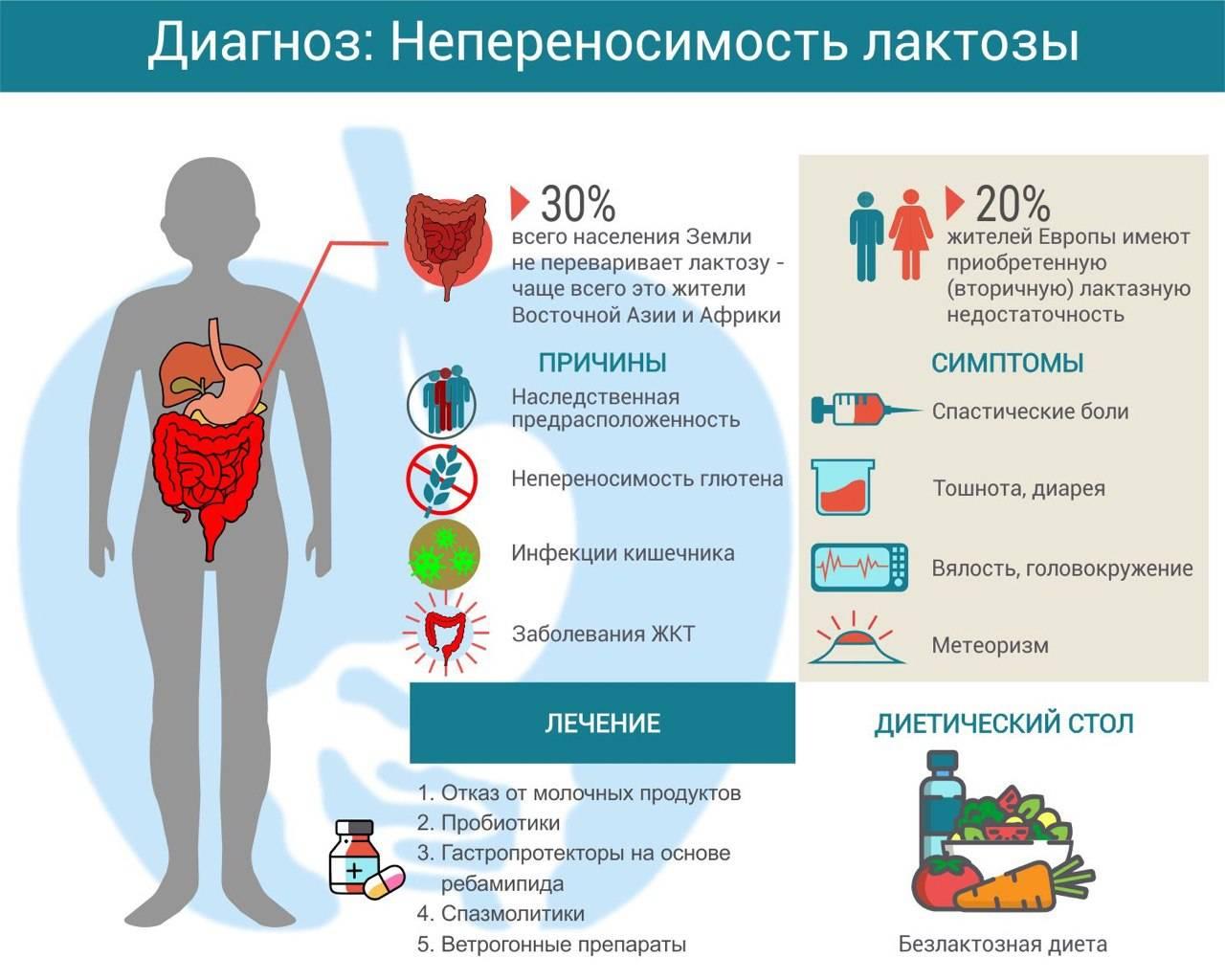 Симптомы непереносимости лактозы