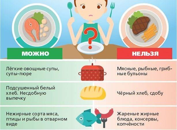 Рефлюксная диета